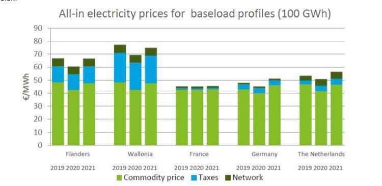 Belgische industrie betaalt meer voor elektriciteit dan in onze buurlanden